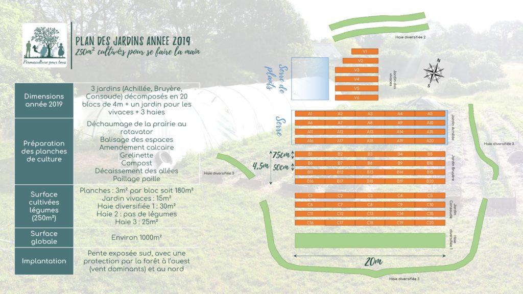 Plan des jardins pour l'année 2019. 250m² cultivés pour se faire la main.