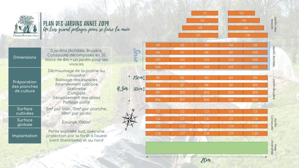 Plan des jardin en 2019 - 250m² pour se faire la main