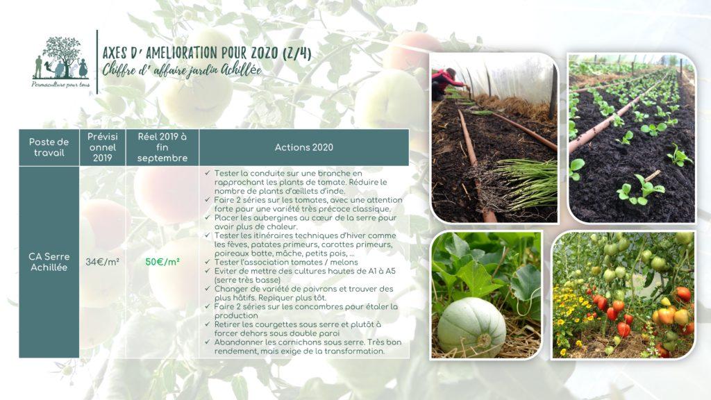 Axes d'amélioration pour le chiffre d'affaire du jardin Achillée