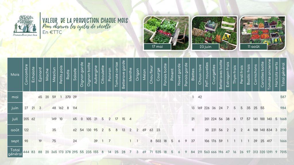 Valeur des récoltes chaque mois par légume entre mai et septembre